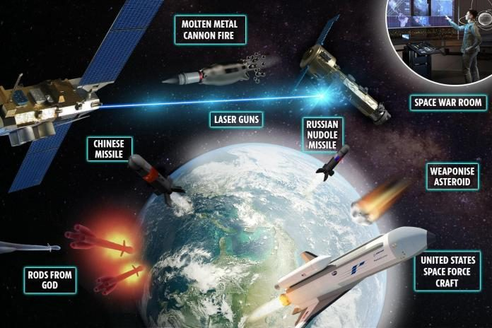 Weapons are already being developed for the first space war. [Source: thesun.co.uk]
